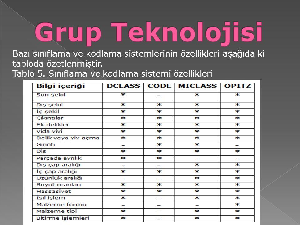 Grup Teknolojisi Bazı sınıflama ve kodlama sistemlerinin özellikleri aşağıda ki tabloda özetlenmiştir.