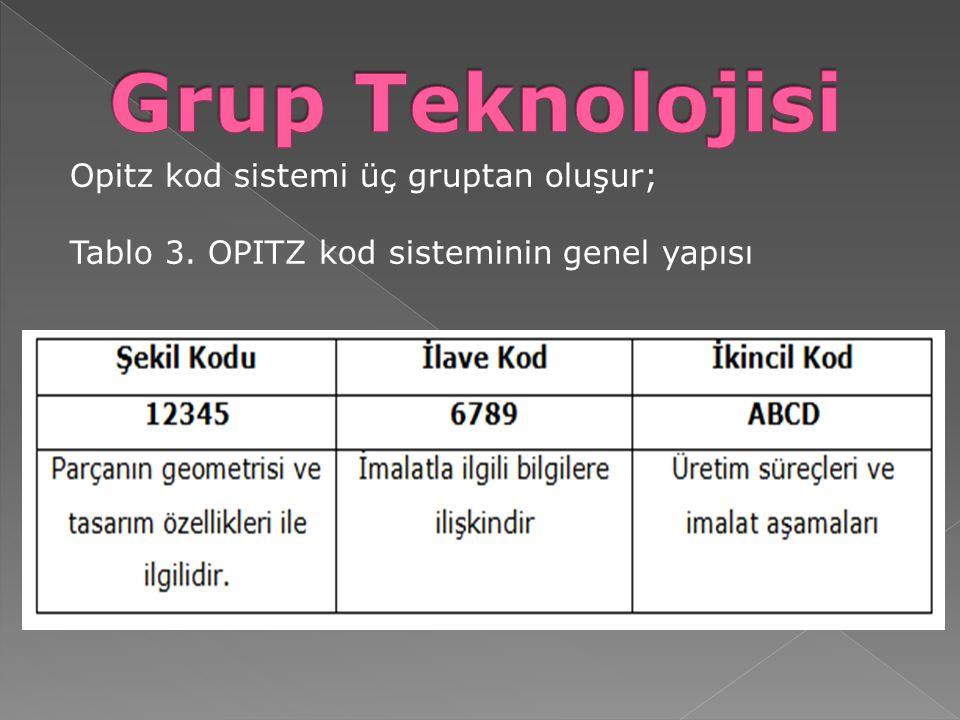 Grup Teknolojisi Opitz kod sistemi üç gruptan oluşur;
