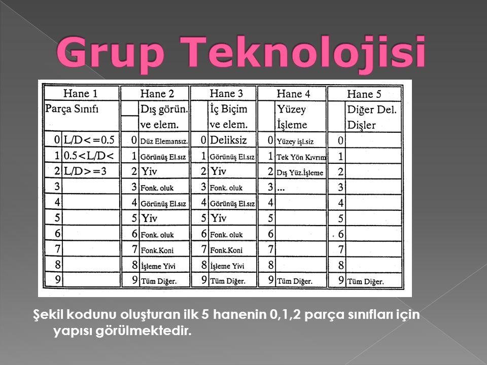 Grup Teknolojisi Şekil kodunu oluşturan ilk 5 hanenin 0,1,2 parça sınıfları için yapısı görülmektedir.