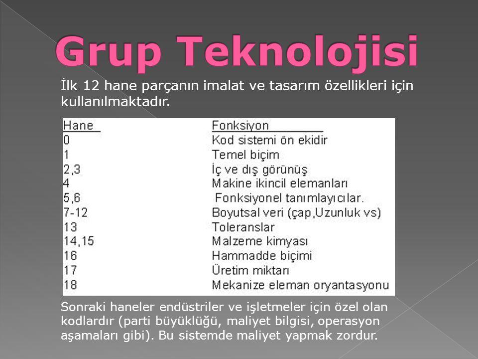 Grup Teknolojisi İlk 12 hane parçanın imalat ve tasarım özellikleri için kullanılmaktadır.