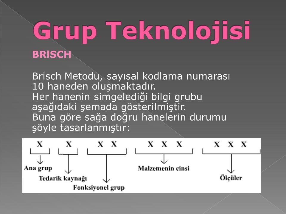 Grup Teknolojisi BRlSCH
