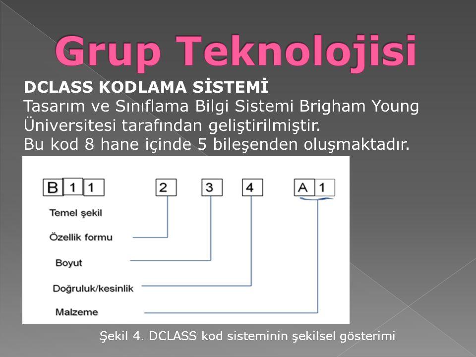 Grup Teknolojisi DCLASS KODLAMA SİSTEMİ