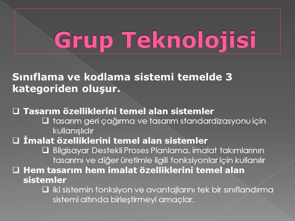 Grup Teknolojisi Sınıflama ve kodlama sistemi temelde 3 kategoriden oluşur. Tasarım özelliklerini temel alan sistemler.