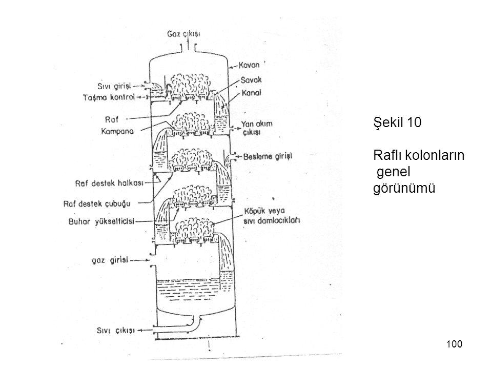 Şekil 10 Raflı kolonların genel görünümü