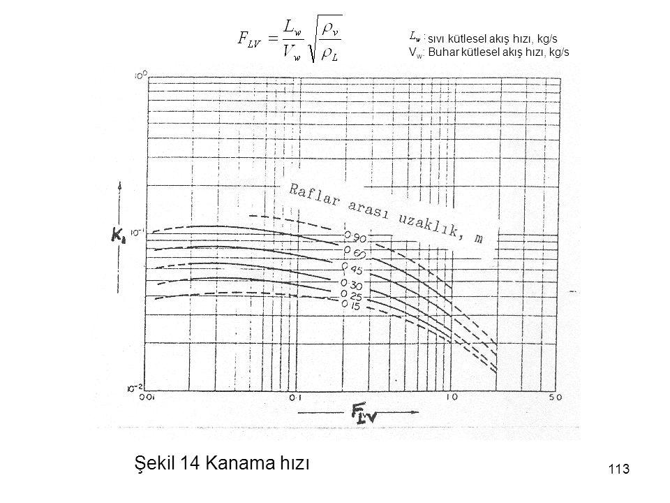 Şekil 14 Kanama hızı sıvı kütlesel akış hızı, kg/s