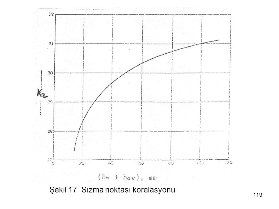 Şekil 17 Sızma noktası korelasyonu