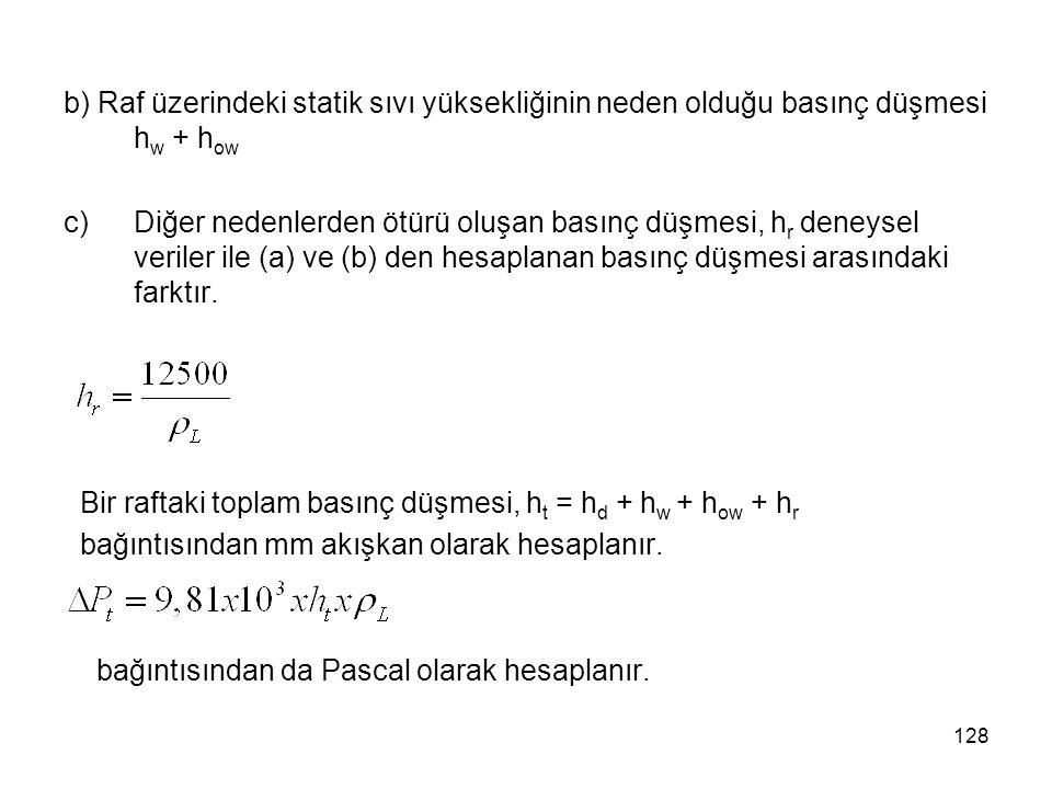 b) Raf üzerindeki statik sıvı yüksekliğinin neden olduğu basınç düşmesi hw + how