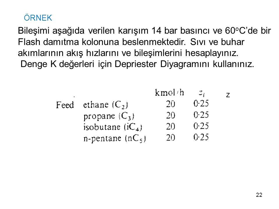Bileşimi aşağıda verilen karışım 14 bar basıncı ve 60oC'de bir