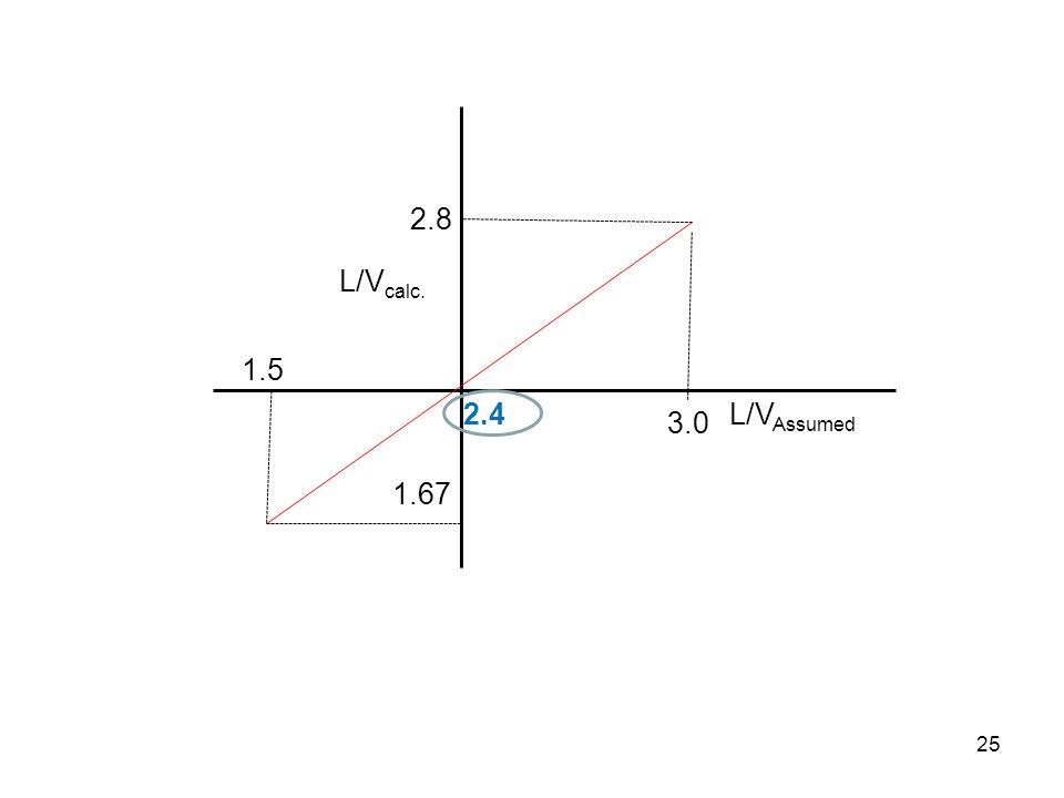 2.8 L/Vcalc. 1.5 2.4 L/VAssumed 3.0 1.67