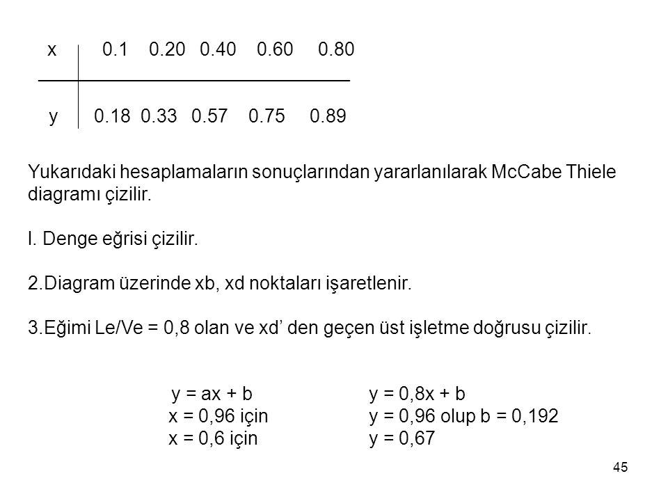 ______________________________ y 0.18 0.33 0.57 0.75 0.89