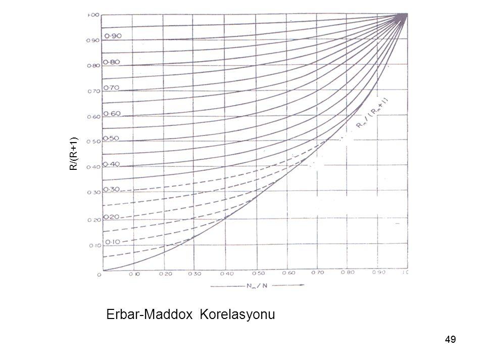 Erbar-Maddox Korelasyonu