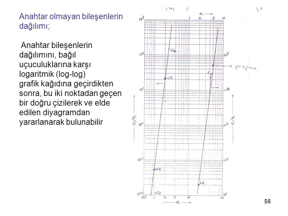 Anahtar olmayan bileşenlerin dağılımı;