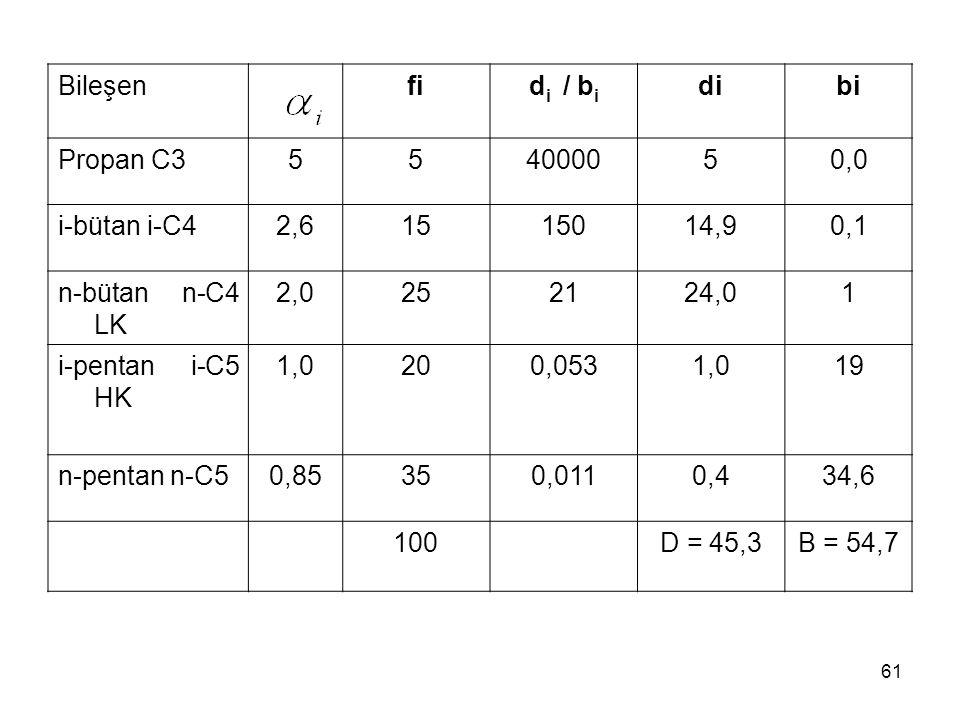 Bileşen fi. di / bi. di. bi. Propan C3. 5. 40000. 0,0. i-bütan i-C4. 2,6. 15. 150. 14,9.