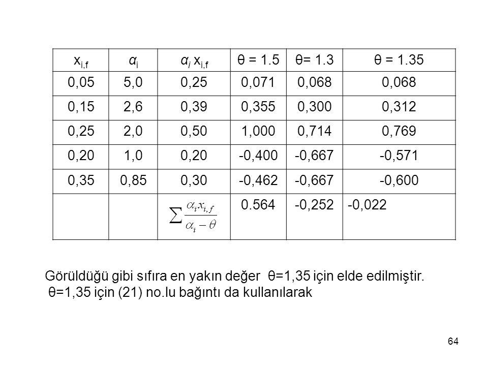 xi,f αi. αi xi,f. θ = 1.5. θ= 1.3. θ = 1.35. 0,05. 5,0. 0,25. 0,071. 0,068. 0,15. 2,6. 0,39.