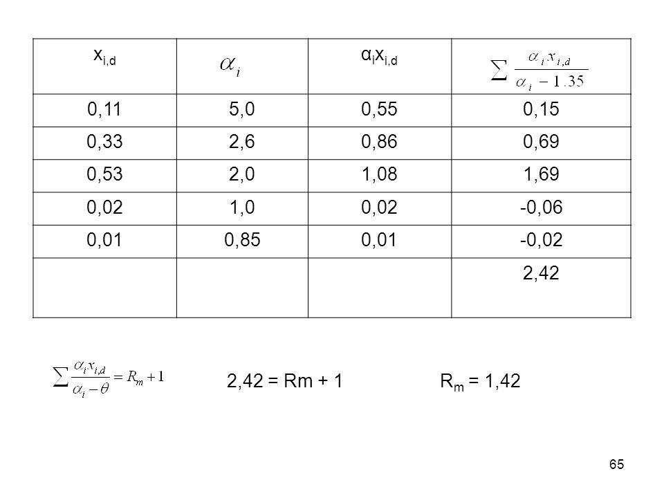 xi,d αixi,d. 0,11. 5,0. 0,55. 0,15. 0,33. 2,6. 0,86. 0,69. 0,53. 2,0. 1,08. 1,69. 0,02.