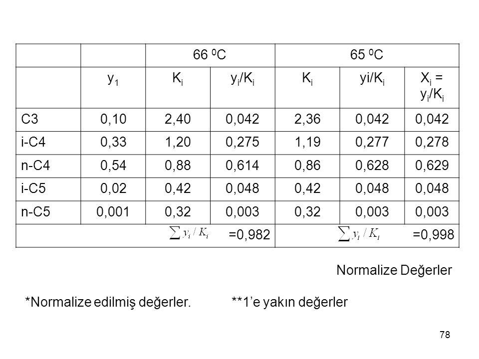66 0C 65 0C. y1. Ki. yi/Ki. Xi = yi/Ki. C3. 0,10. 2,40. 0,042. 2,36. i-C4. 0,33. 1,20. 0,275.