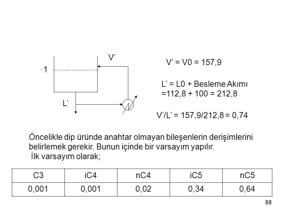 V' V' = V0 = 157,9. 1. L' = L0 + Besleme Akımı. =112,8 + 100 = 212,8. L' V'/L' = 157,9/212,8 = 0,74.