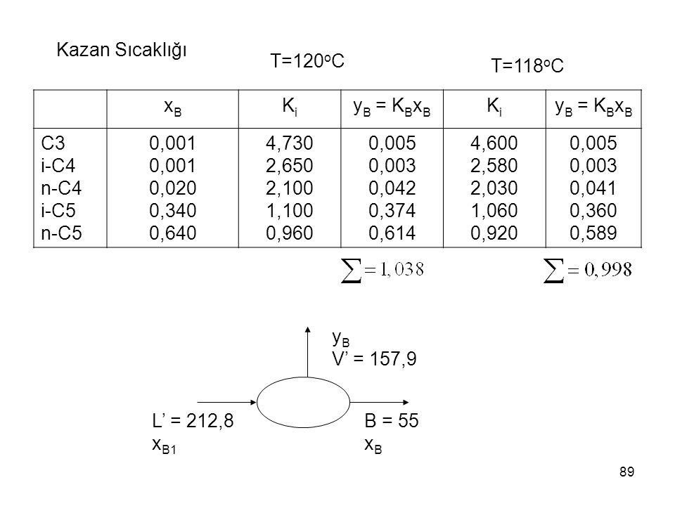 Kazan Sıcaklığı T=120oC. T=118oC. xB. Ki. yB = KBxB. C3. i-C4. n-C4. i-C5. n-C5. 0,001. 0,020.