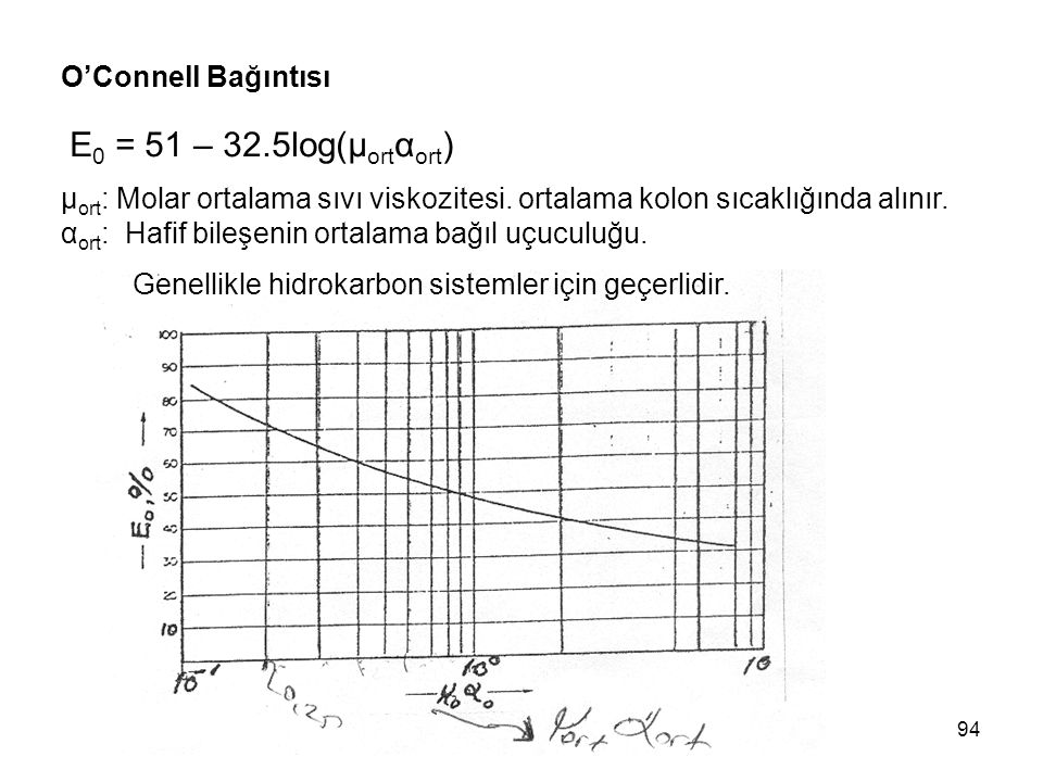 E0 = 51 – 32.5log(μortαort) O'Connell Bağıntısı