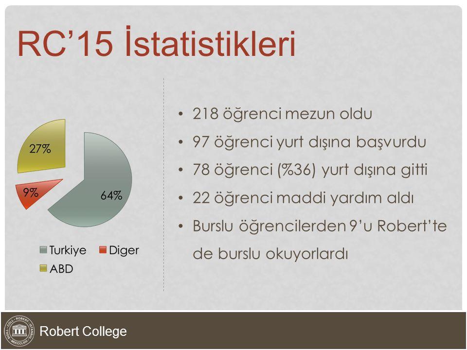 RC'15 İstatistikleri 218 öğrenci mezun oldu