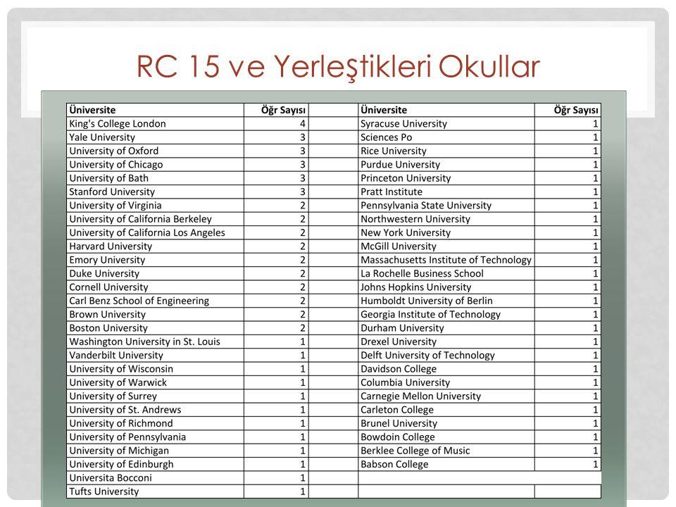 RC 15 ve Yerleştikleri Okullar