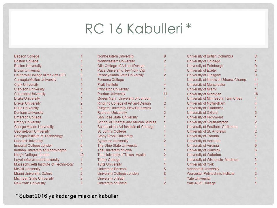 RC 16 Kabulleri * * Şubat 2016'ya kadar gelmiş olan kabuller