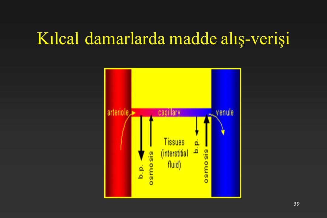 Kılcal damarlarda madde alış-verişi