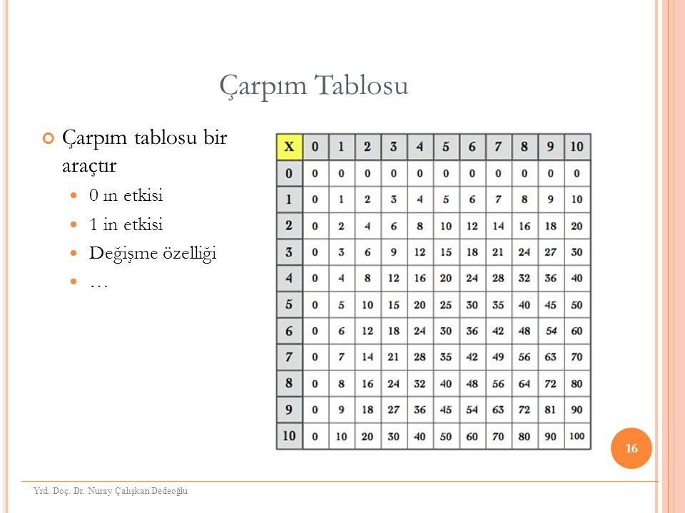 Çarpım Tablosu Çarpım tablosu bir araçtır 0 ın etkisi 1 in etkisi