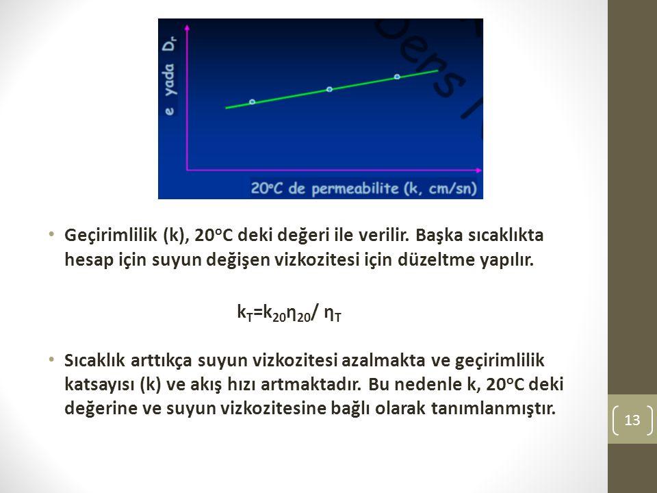 Geçirimlilik (k), 20oC deki değeri ile verilir