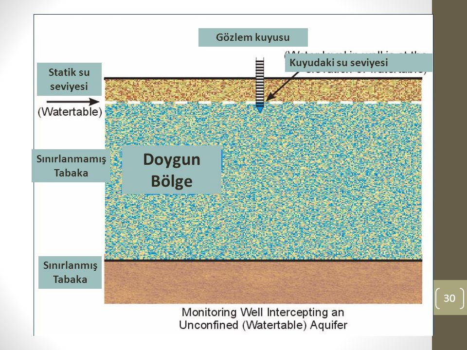Doygun Bölge Gözlem kuyusu Kuyudaki su seviyesi Statik su seviyesi