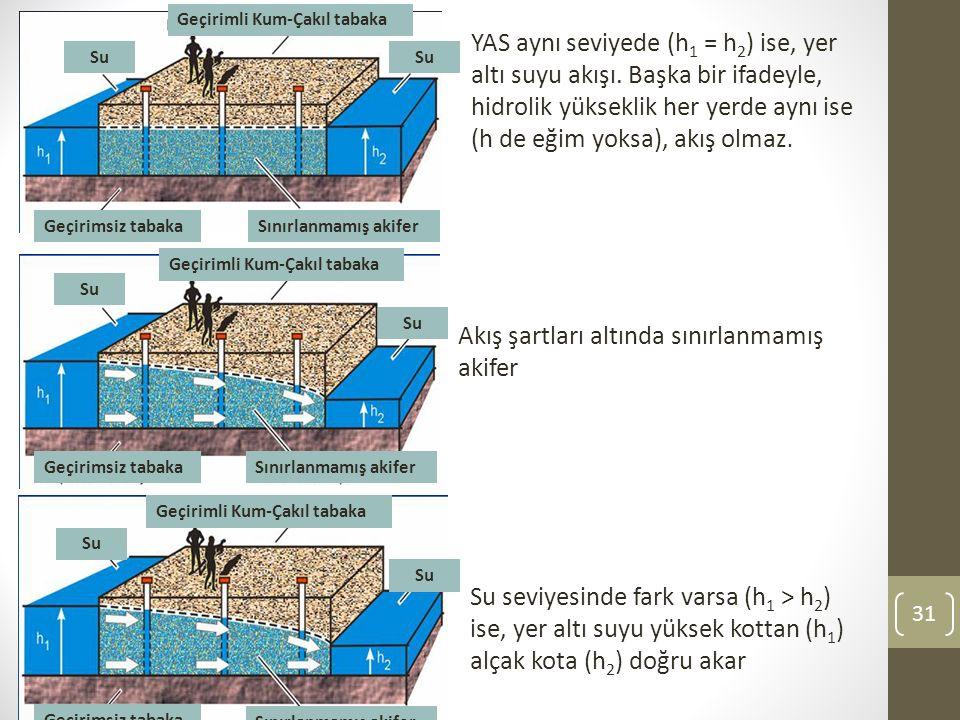 YAS aynı seviyede (h1 = h2) ise, yer