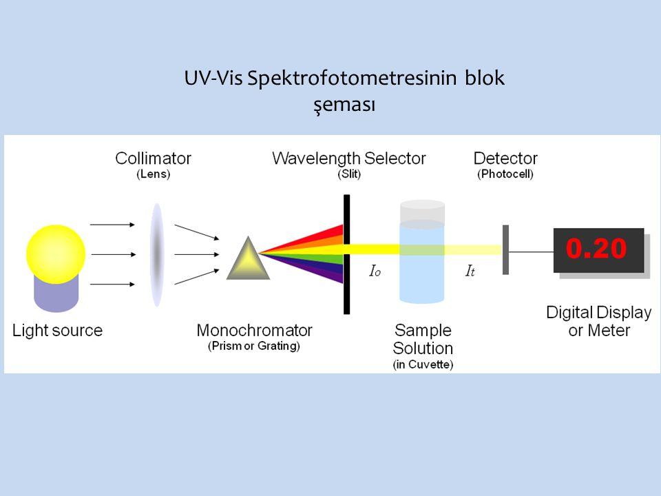 UV-Vis Spektrofotometresinin blok şeması