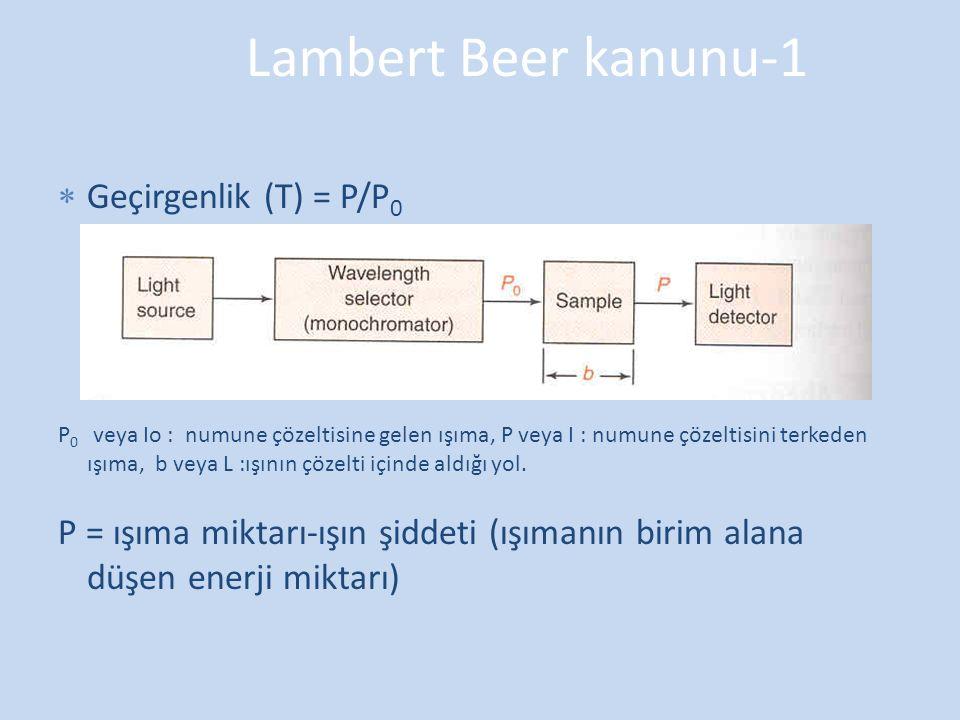 Lambert Beer kanunu-1 Geçirgenlik (T) = P/P0