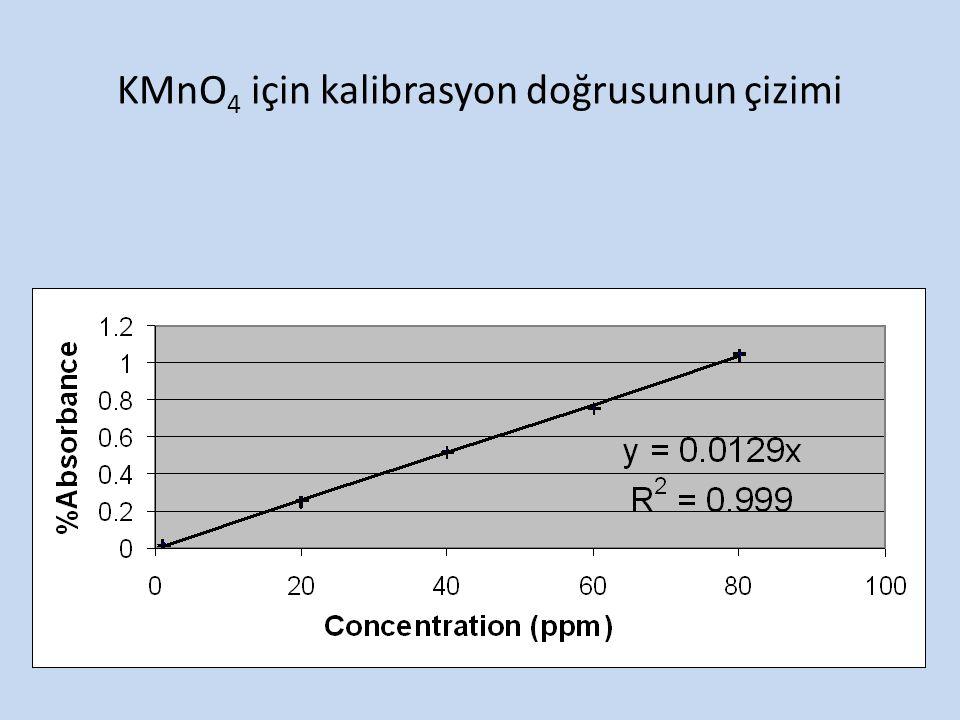 KMnO4 için kalibrasyon doğrusunun çizimi