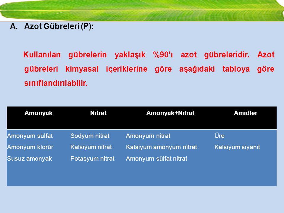 Azot Gübreleri (P):