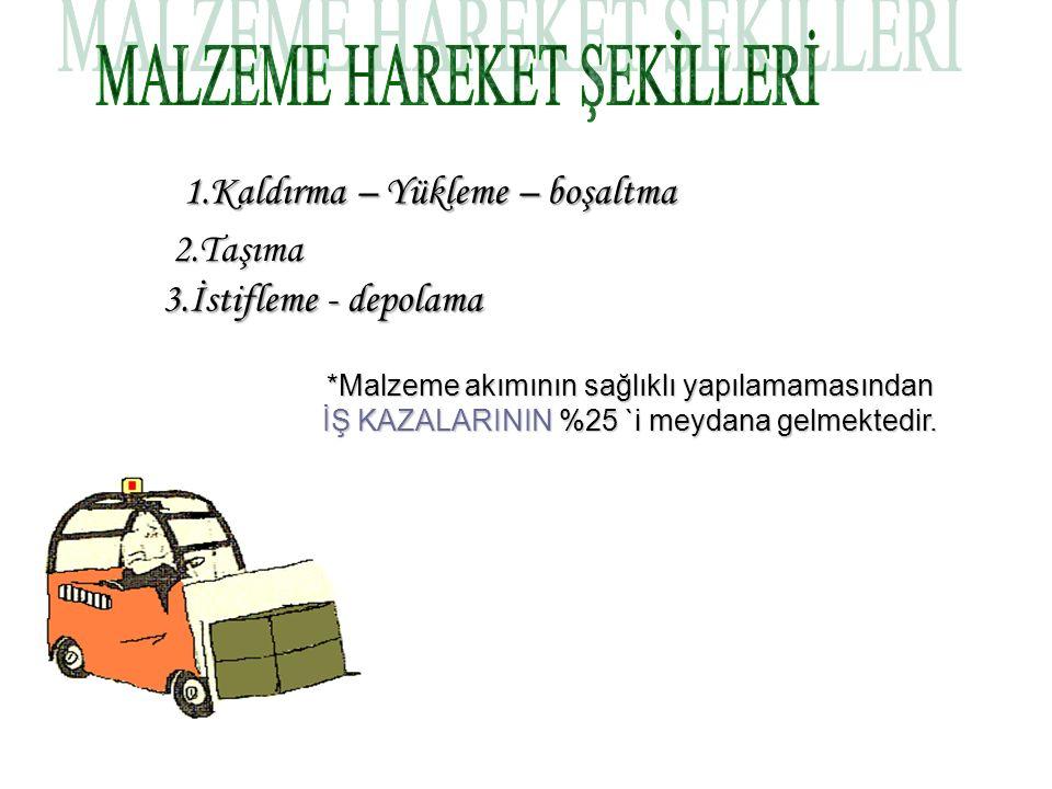 MALZEME HAREKET ŞEKİLLERİ