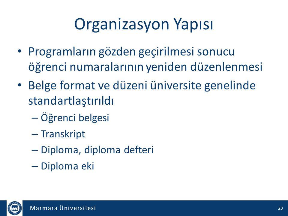 Organizasyon Yapısı Programların gözden geçirilmesi sonucu öğrenci numaralarının yeniden düzenlenmesi.