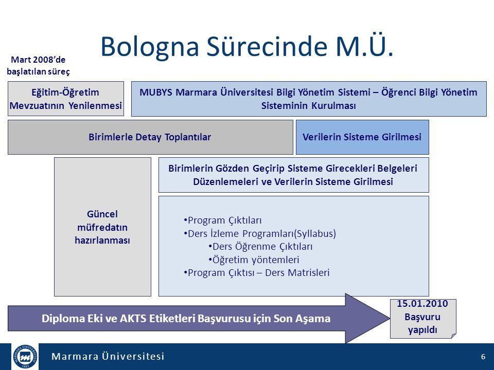 Bologna Sürecinde M.Ü. Mart 2008'de başlatılan süreç. Eğitim-Öğretim Mevzuatının Yenilenmesi.