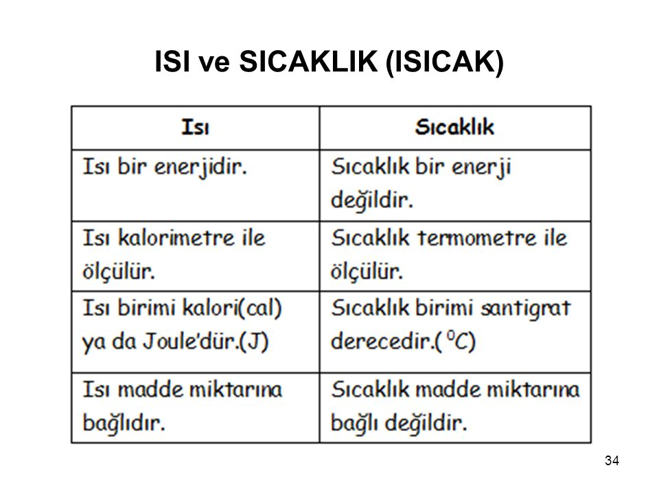ISI ve SICAKLIK (ISICAK)