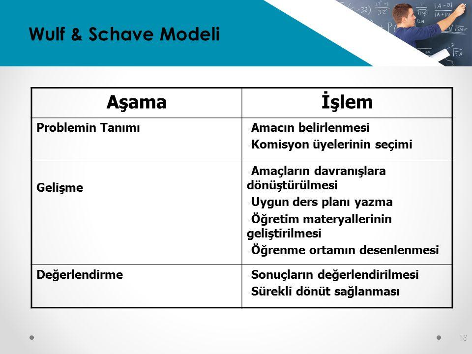 Wulf & Schave Modeli Aşama İşlem Problemin Tanımı Amacın belirlenmesi