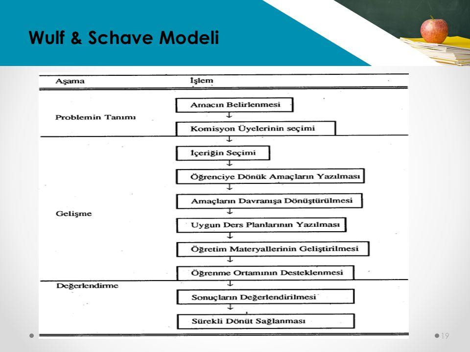 Wulf & Schave Modeli