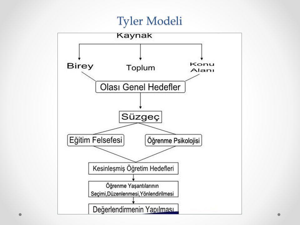 Tyler Modeli