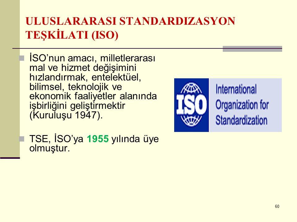 ULUSLARARASI STANDARDIZASYON TEŞKİLATI (ISO)