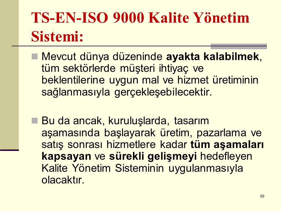 TS-EN-ISO 9000 Kalite Yönetim Sistemi: