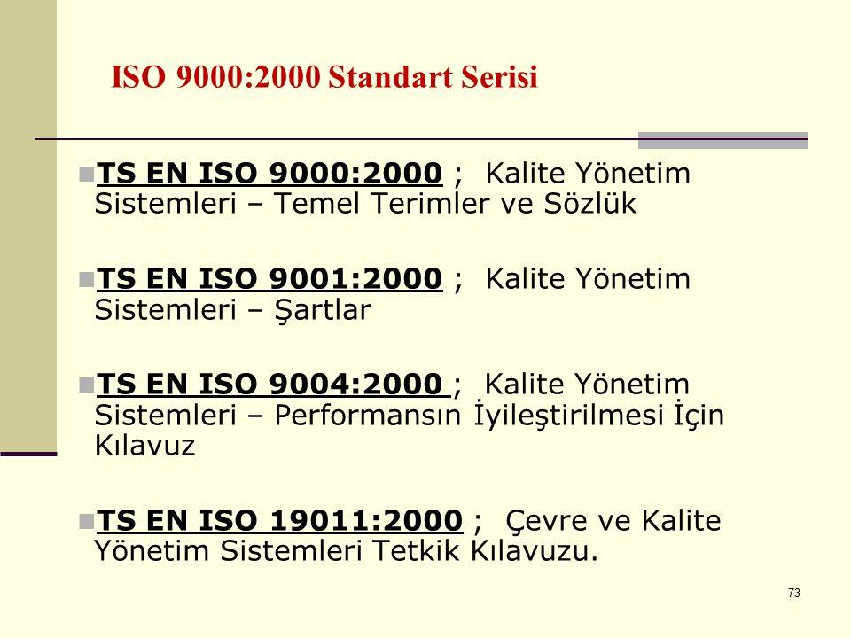 ISO 9000:2000 Standart Serisi TS EN ISO 9000:2000 ; Kalite Yönetim Sistemleri – Temel Terimler ve Sözlük.