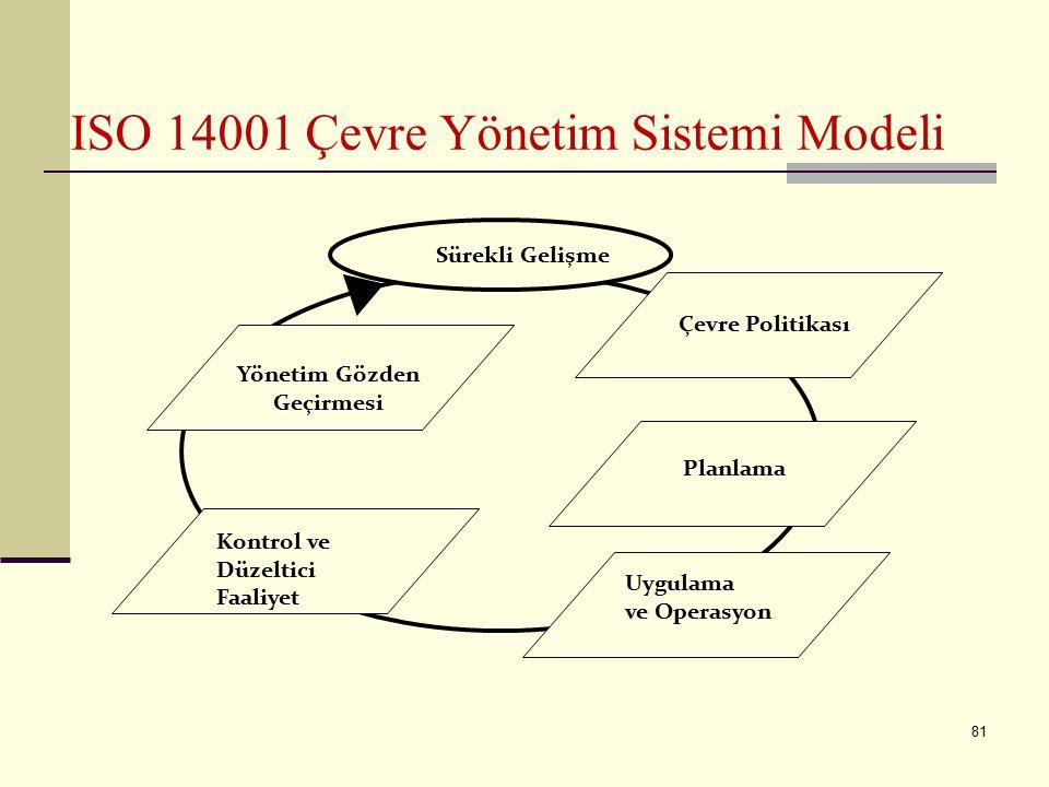 ISO 14001 Çevre Yönetim Sistemi Modeli