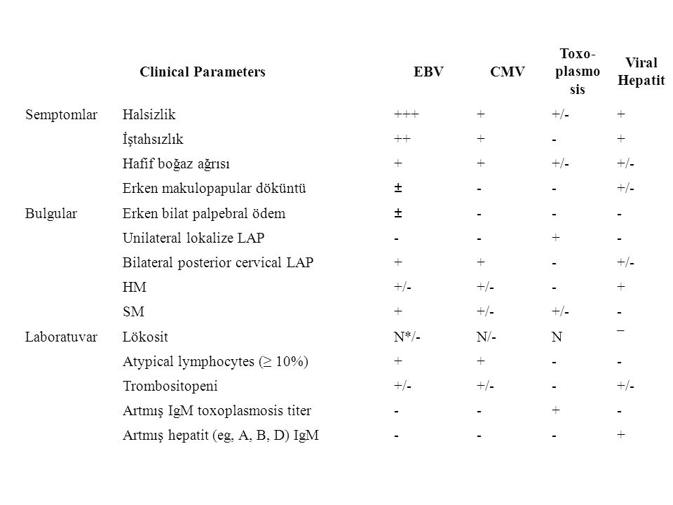 Clinical Parameters EBV. CMV. Toxo-plasmosis. Viral Hepatit. Semptomlar. Halsizlik. +++ + +/-
