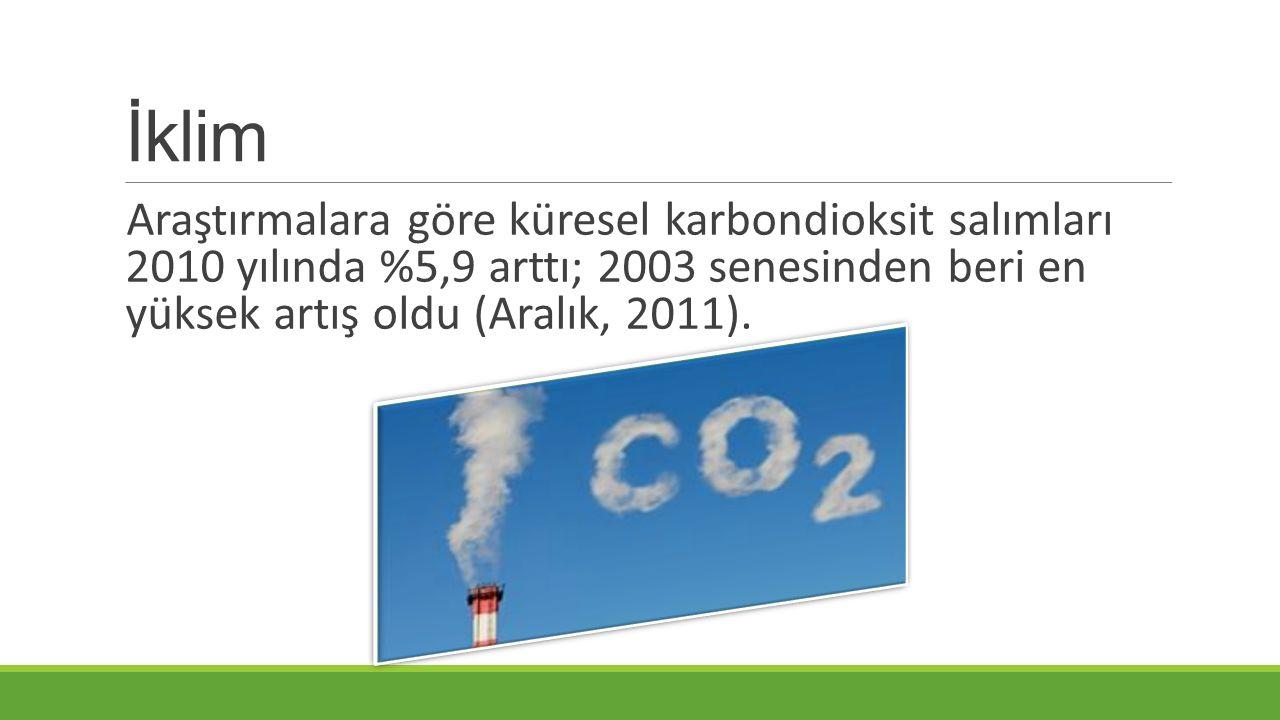 İklim Araştırmalara göre küresel karbondioksit salımları 2010 yılında %5,9 arttı; 2003 senesinden beri en yüksek artış oldu (Aralık, 2011).