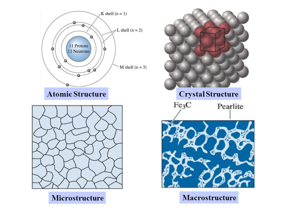 Atomic Structure Crystal Structure Microstructure Macrostructure