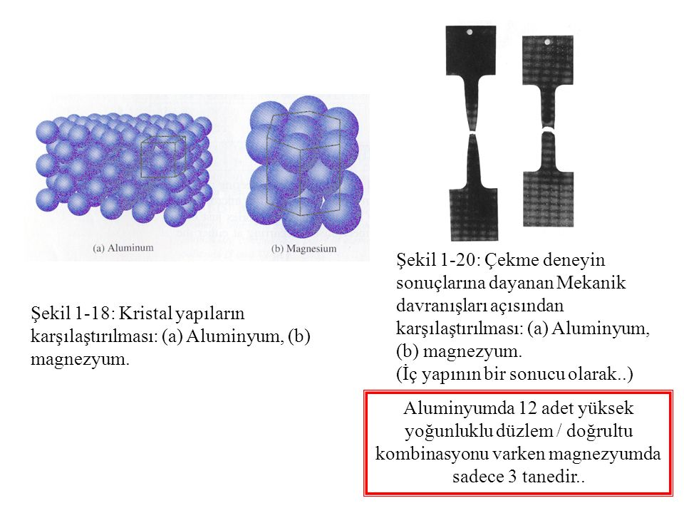 Şekil 1-20: Çekme deneyin sonuçlarına dayanan Mekanik davranışları açısından karşılaştırılması: (a) Aluminyum, (b) magnezyum.